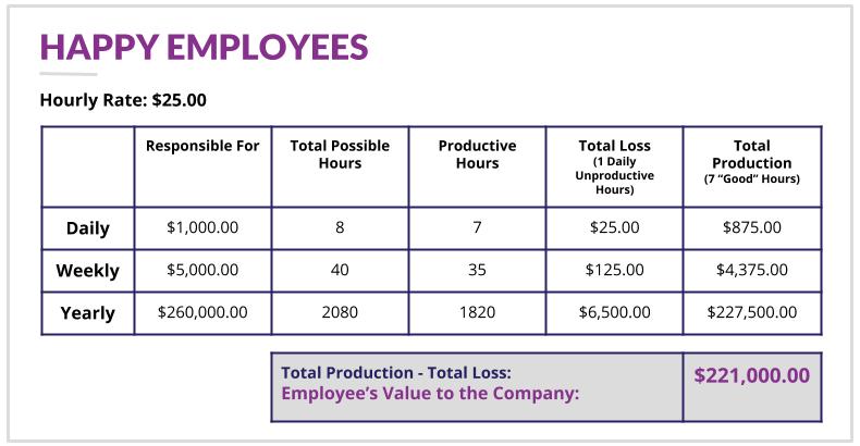 XQ Happy Employees Chart